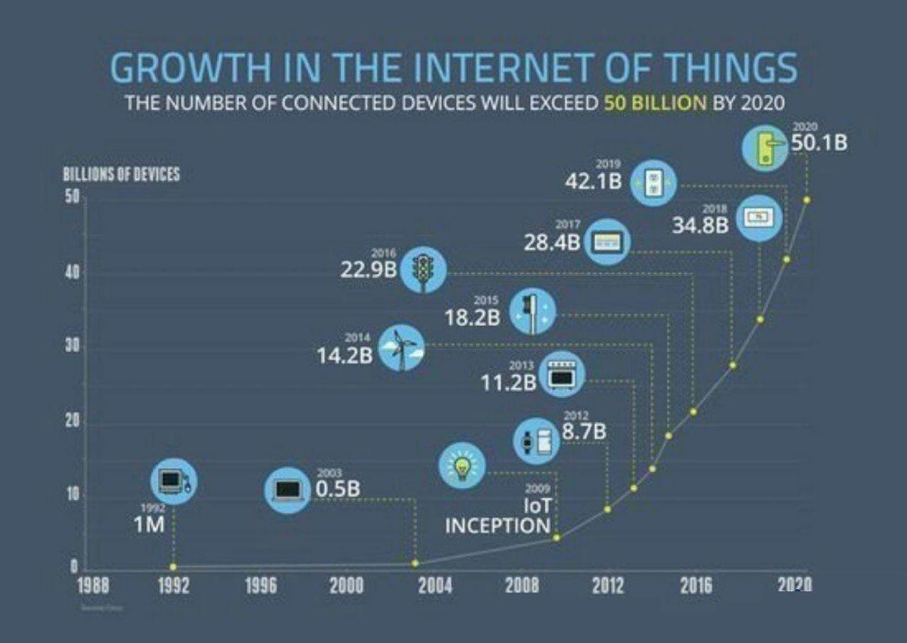 رشد خیره کننده صنعت اینترنت اشیا (IOT) در دنیا تا سال 2020