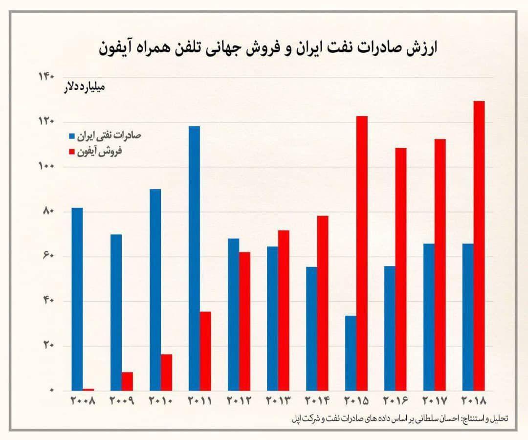 مقایسه ارزش صادرات نفت ایران و فروش جهانی تلفن همراه آیفون از سال ۲۰۰۸ تا ۲۰۱۸