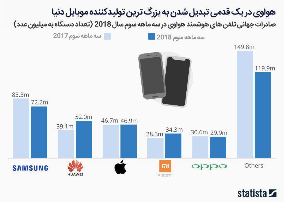 هواوی در یک قدمی تبدیل شدن به بزرگ ترین تولید کننده موبایل دنیا