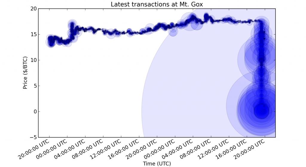 داستان هک صرافی Mt.Gox، بزرگترین سرقت تاریخ بیت کوین !